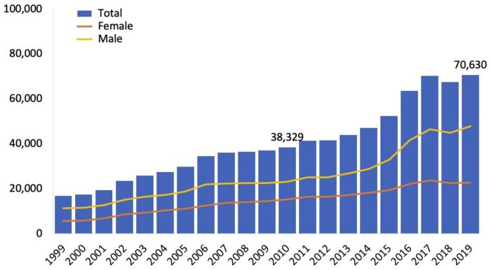 Drug Overdose Deaths Have Risen Each Year Since 1999