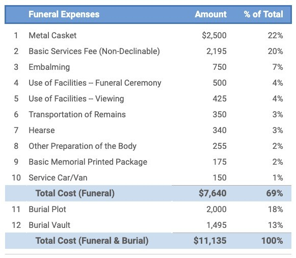 Table Showing A Breakdown of Burial and Funeral Costs (By Detailed Expense)
