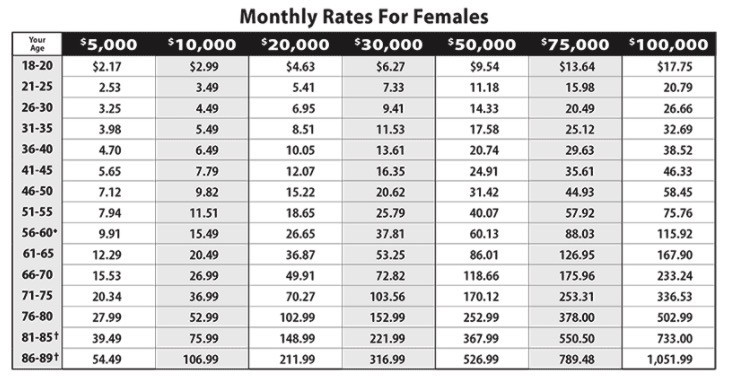 Globe Life Burial Insurance Monthly Rates for Females