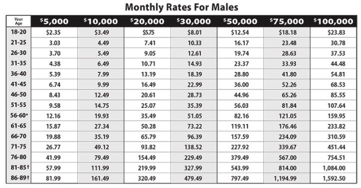 Globe Life Burial Insurance Monthly Rates for Males