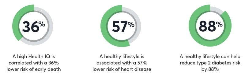 Health IQ Statistics