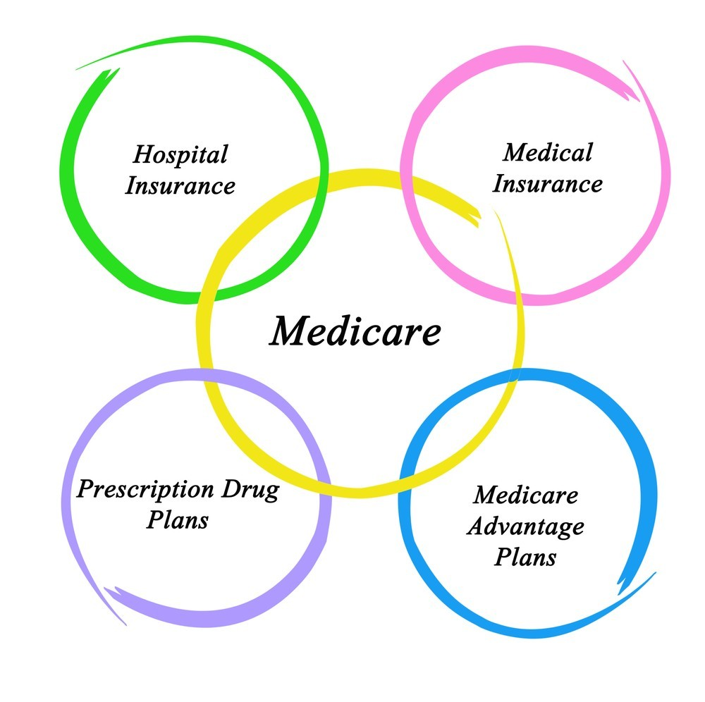 Venn Diagram of What Medicare Covers