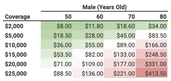 Mutual of Omaha Burial Insurance Rates (Males 50-80 years old)