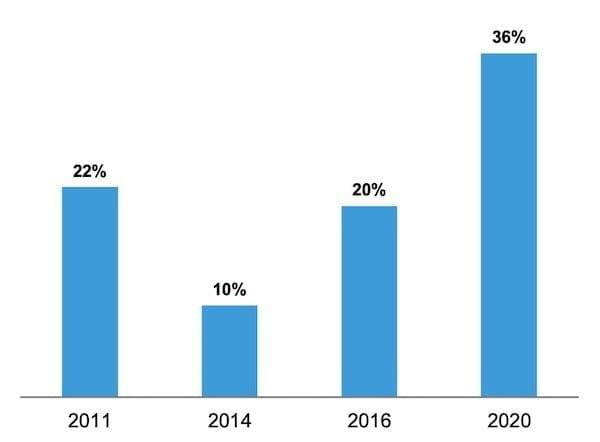 Trends In Likelihood To Buy LI