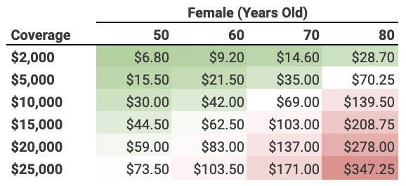Mutual of Omaha Burial Insurance Rates (Females 50-80 years old)