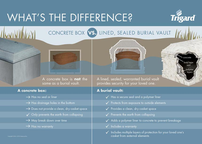 Grave liners vs burial vaults