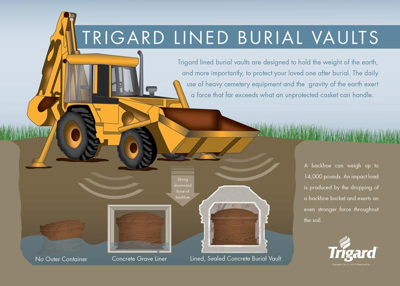 Illustration showing what a burial vault is